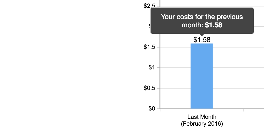 $1.58 cost chart for February 2016
